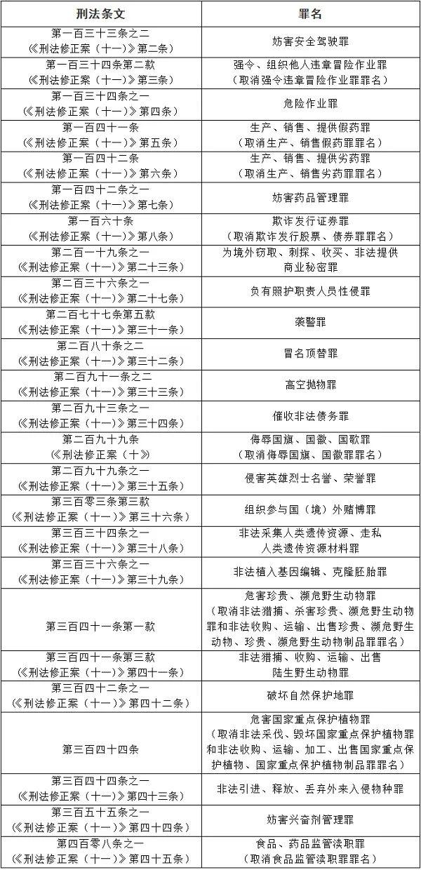 叙永人注意,3月1日起,高空抛物、袭警……等行为触犯刑法!