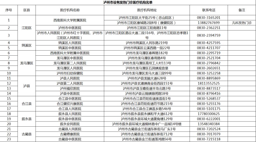 最新通报:泸州全部为低风险区